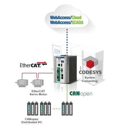 UNO-1372G, SM&Vis, CAN, 128G SSD, MRAM, WES7P
